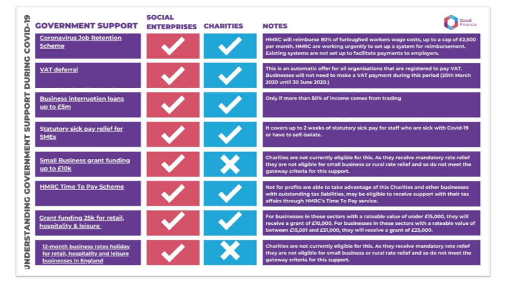 Good Finance SE Charity Comparison Chart